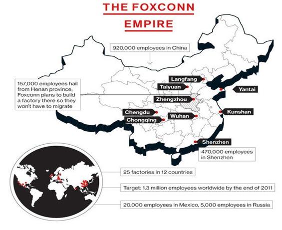foxconn imperio
