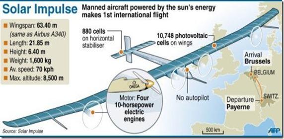 solarimpulse3