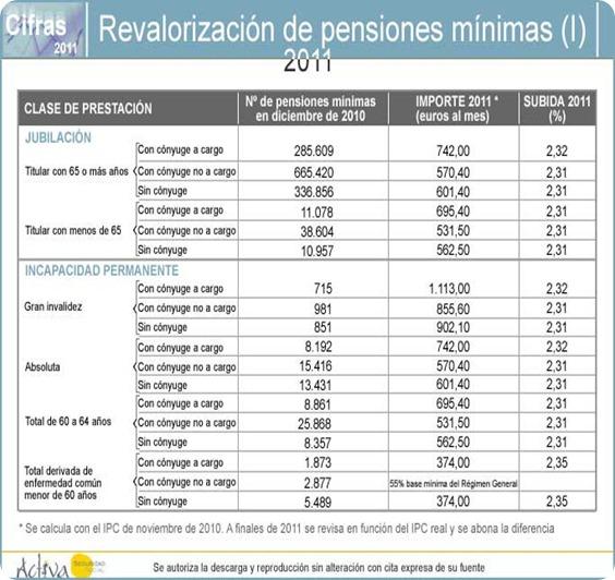 CUANTÍAS DE LAS PENSIONES MÍNIMAS PARA 2011