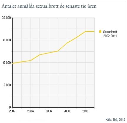 ANTALET_ANMÄLDA_SEXUALBROTT_DE_SENASTE_TIO_ÅREN