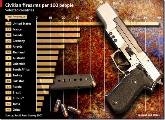 civilian firearms...