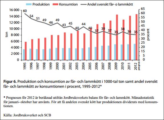 produktion_och_konsumition_av_får-_och_lammkött_i_1000-tal_ton_samt_andel_svenskt_får-_och_lammkött_av_konsumitionen_i_procent_1995-2012
