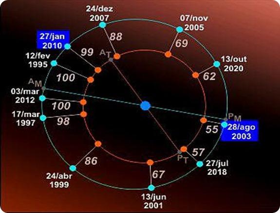 distancia a marte (millones de km)