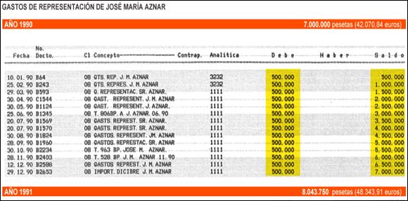 gastos_de_representación_josé_maría_aznar)