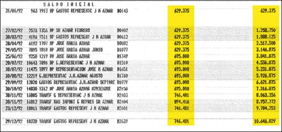 gastos_de_representación_josé_maría_aznar-