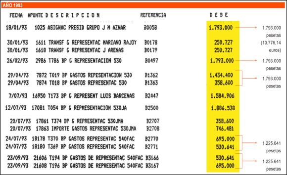 gastos_de_representación_josé_maría_aznar--