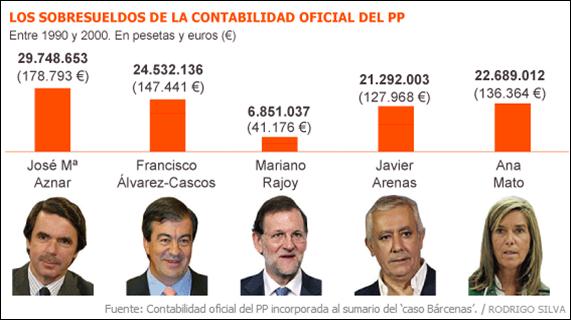 sobresueldos_pp