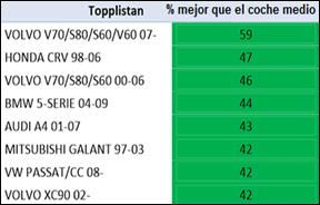 topplistan_%_mejor_que_el_coche_medio-1