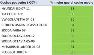 topplistan_%_mejor_que_el_coche_medio-2