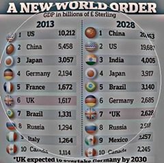 new world order 2030-