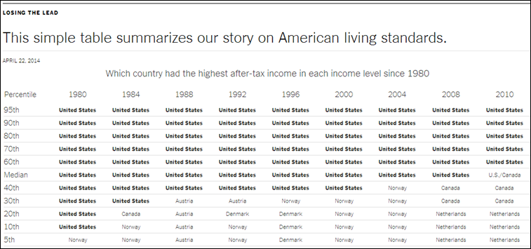 Losing_the_Lead_-_This_simple_table_summarizes_our_story_on_American_living_standards.