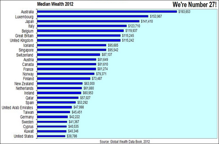 Median_Wealth_2012