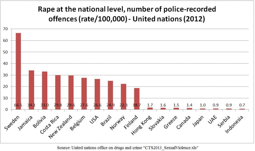 Rape_rate_per_100,000_-_country_comparison_-_United_Nations_2012