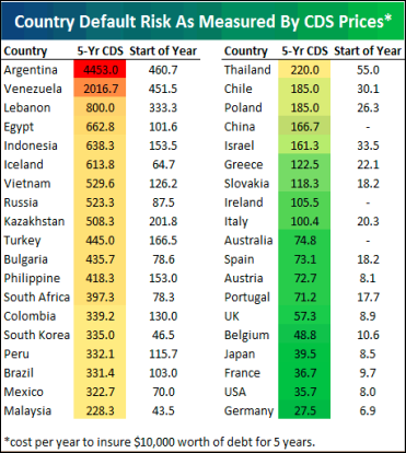 country-default-risk-mesured-by-cds-07112008