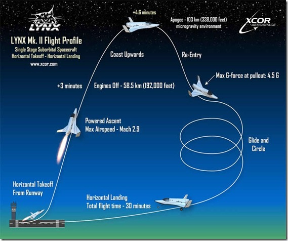Space-Flight_Profile
