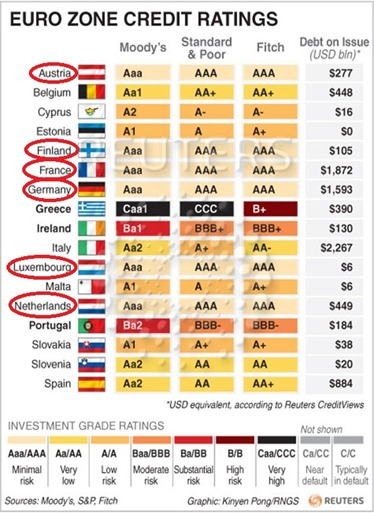 Euro-zone-credit-ratings-as-of-july-