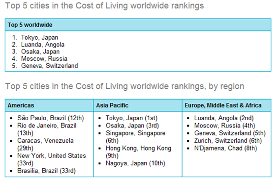 cost_of_living_2012