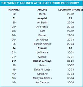 least_room_in_economy