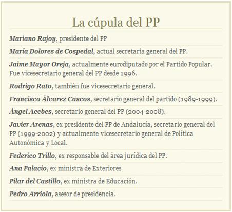 cúpula_del_pp