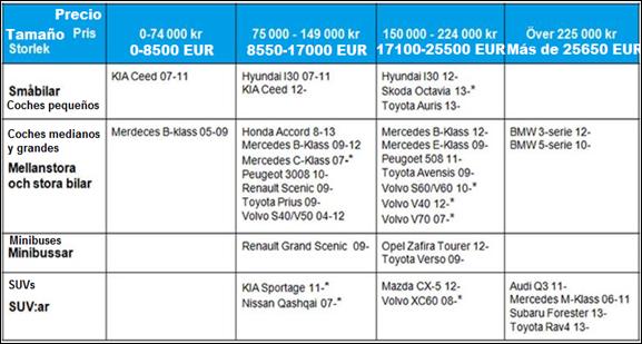 Lista_de__coches_'mejor_y_más_segura_compra'_de_Folksam
