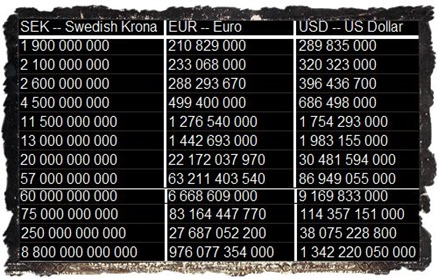 Converter_SEK_EUR_US_Dollar