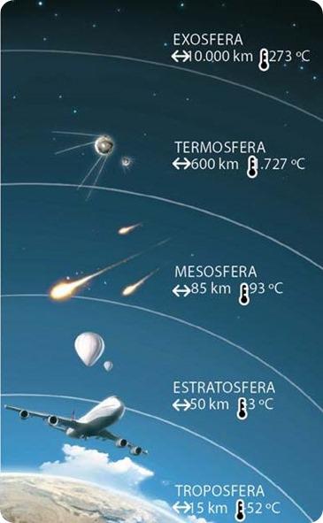 cobertor de gases que envolve a Terra..-