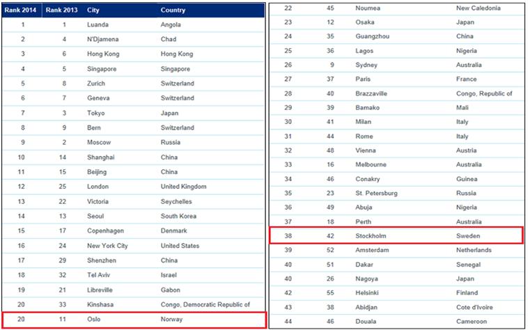 Ranking_del_coste_de_vida_2014-)1