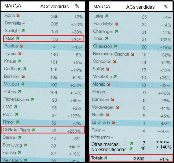 ACs_vendidas-