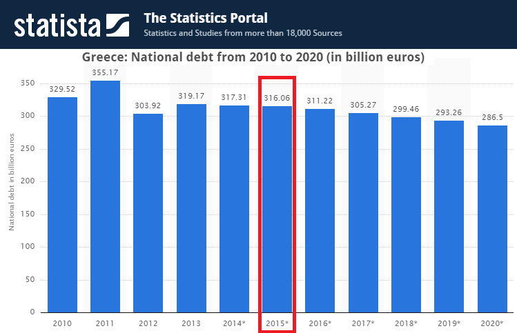 Greece_-_National_debt_from_2010_to_2020_(in_billion_euros)