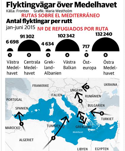 flyktingvägar
